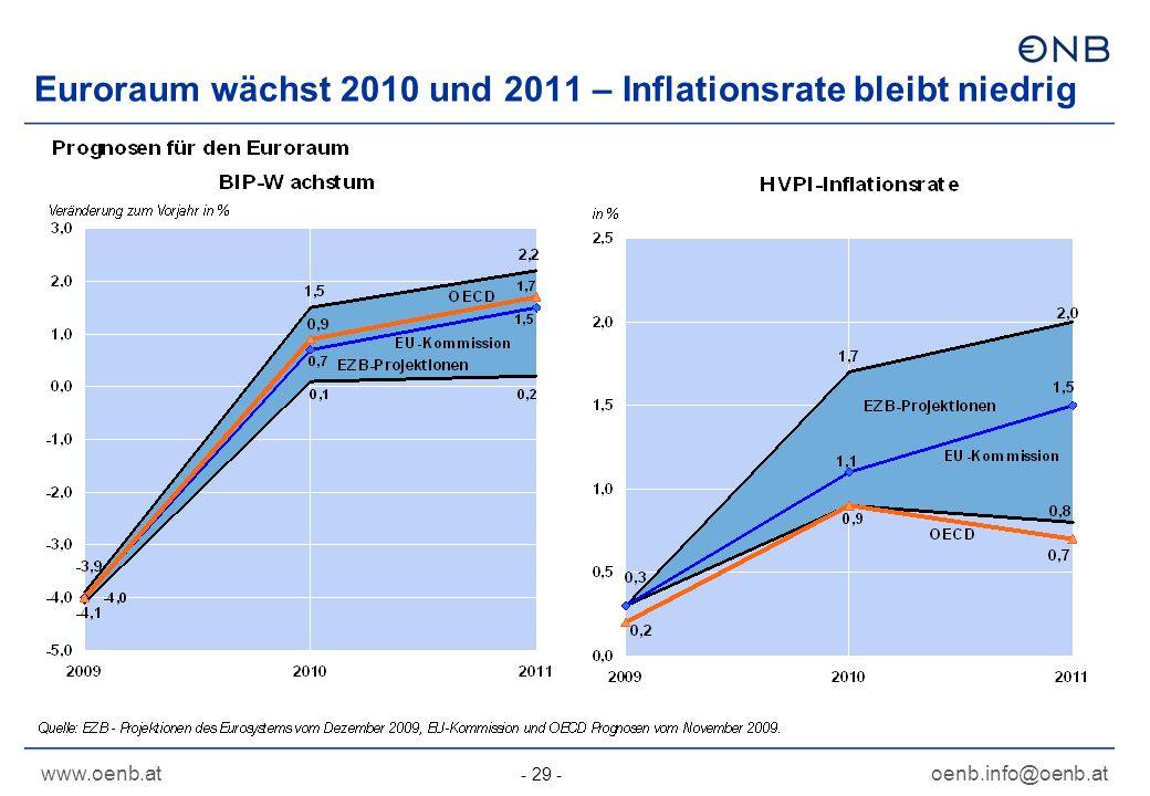 www.oenb.atoenb.info@oenb.at - 29 - Euroraum wächst 2010 und 2011 – Inflationsrate bleibt niedrig