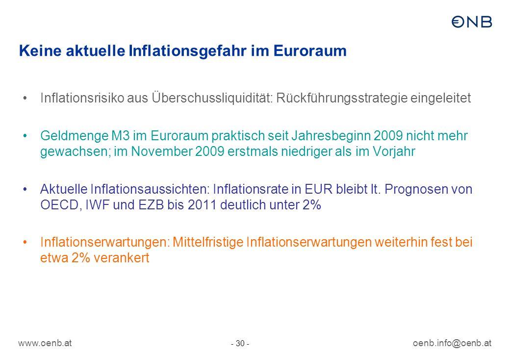 www.oenb.atoenb.info@oenb.at - 30 - Keine aktuelle Inflationsgefahr im Euroraum Inflationsrisiko aus Überschussliquidität: Rückführungsstrategie einge