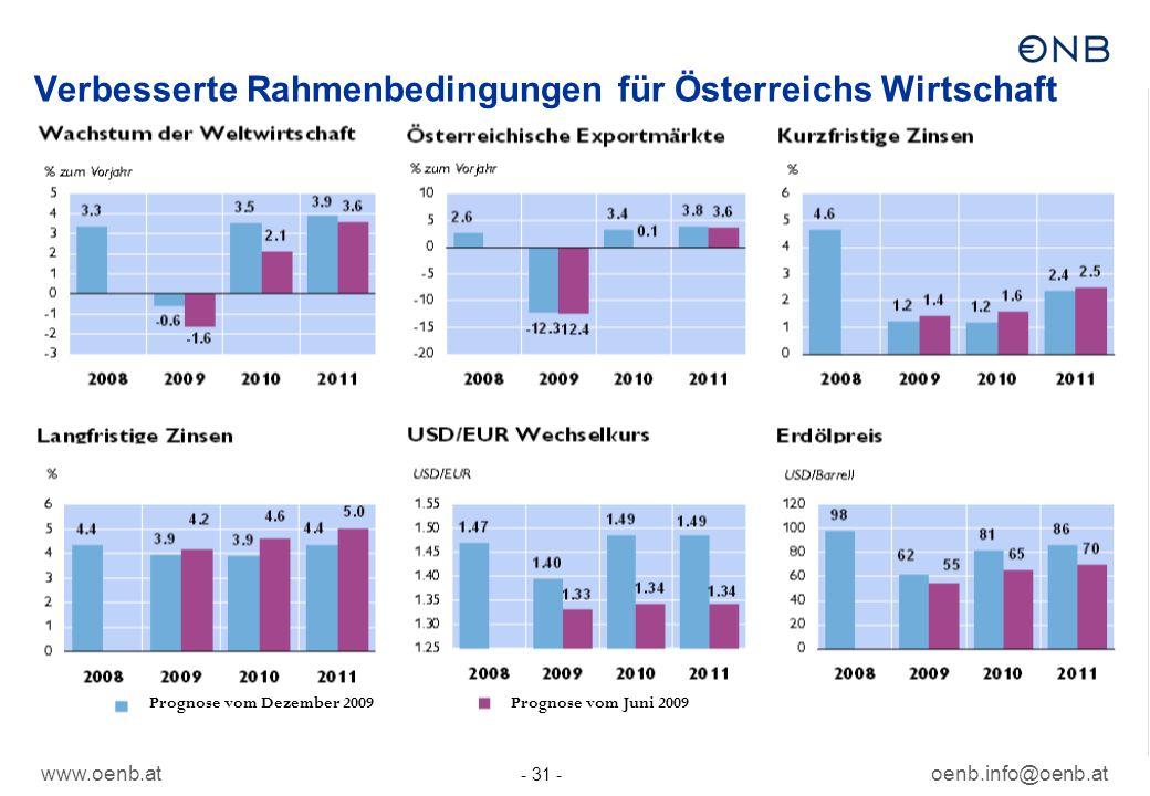www.oenb.atoenb.info@oenb.at - 31 - Verbesserte Rahmenbedingungen für Österreichs Wirtschaft Prognose vom Juni 2009Prognose vom Dezember 2009
