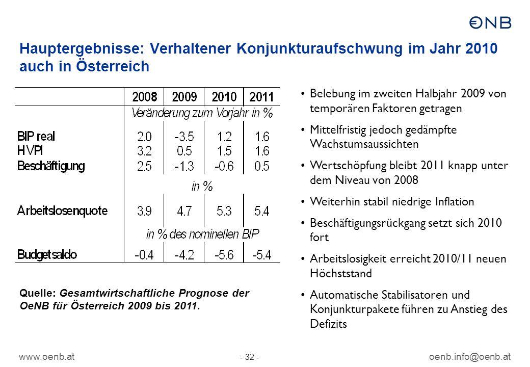 www.oenb.atoenb.info@oenb.at - 32 - Hauptergebnisse: Verhaltener Konjunkturaufschwung im Jahr 2010 auch in Österreich Belebung im zweiten Halbjahr 200