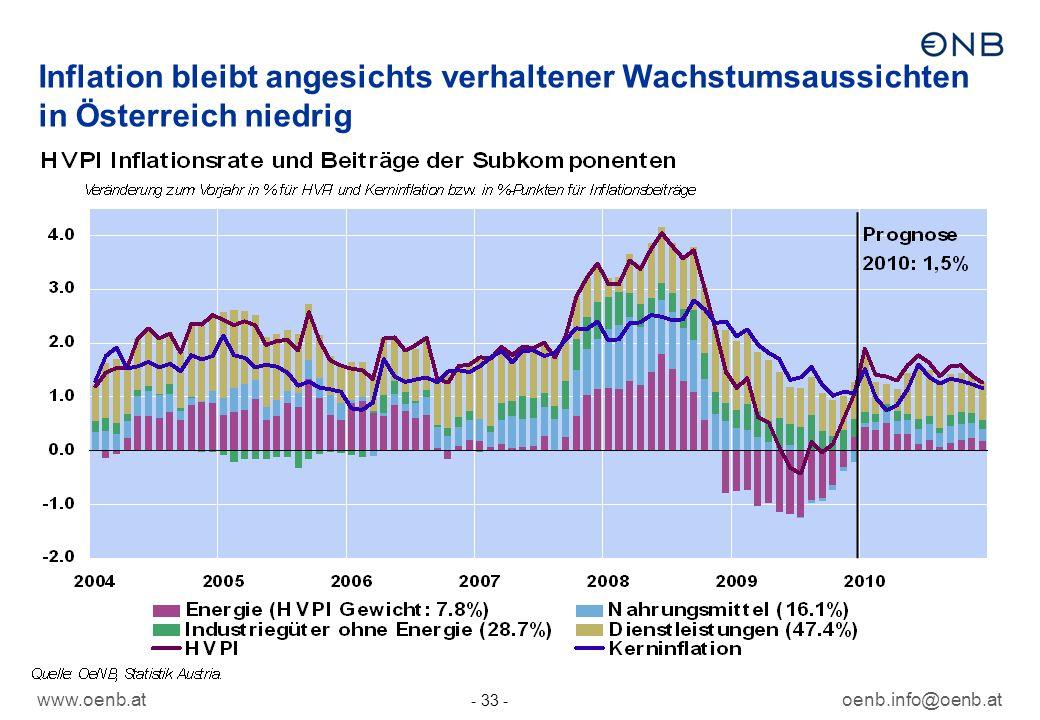 www.oenb.atoenb.info@oenb.at - 33 - Inflation bleibt angesichts verhaltener Wachstumsaussichten in Österreich niedrig