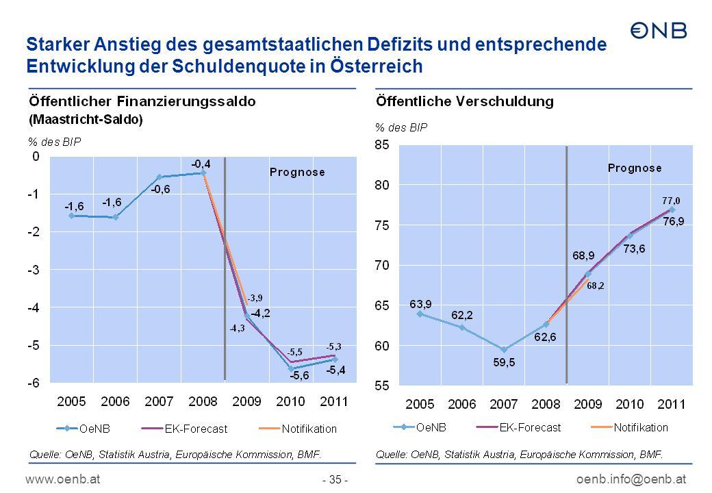 www.oenb.atoenb.info@oenb.at - 35 - Starker Anstieg des gesamtstaatlichen Defizits und entsprechende Entwicklung der Schuldenquote in Österreich