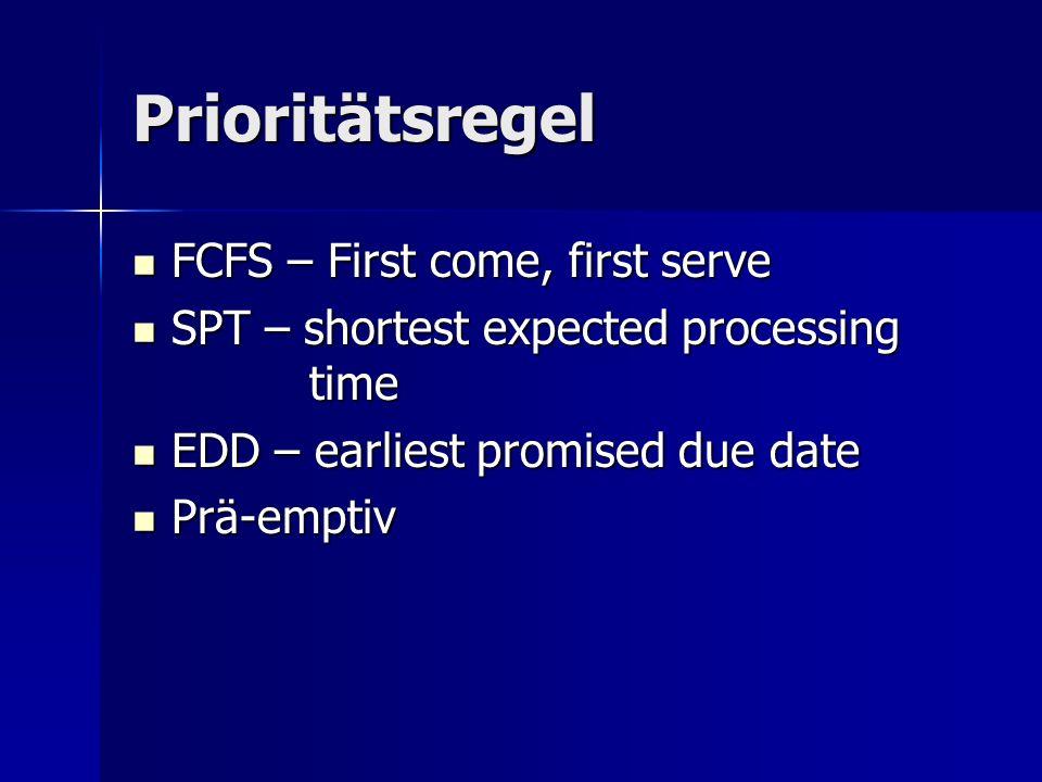 Prioritätsregel FCFS – First come, first serve FCFS – First come, first serve SPT – shortest expected processing time SPT – shortest expected processing time EDD – earliest promised due date EDD – earliest promised due date Prä-emptiv Prä-emptiv