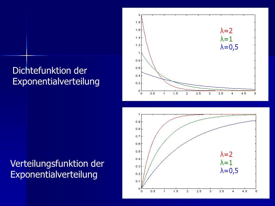 Dichtefunktion der Exponentialverteilung Verteilungsfunktion der Exponentialverteilung λ=2 λ=1 λ=0,5 λ=2 λ=1 λ=0,5