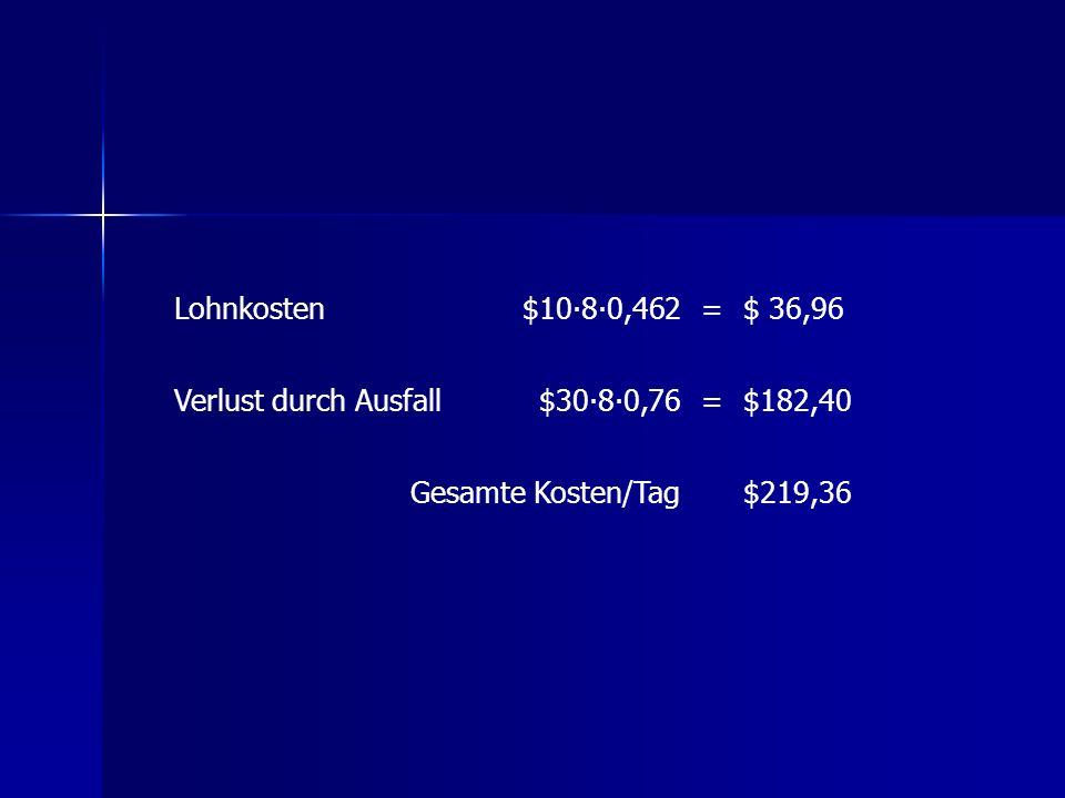 Lohnkosten$1080,462=$ 36,96 Verlust durch Ausfall$3080,76=$182,40 Gesamte Kosten/Tag$219,36