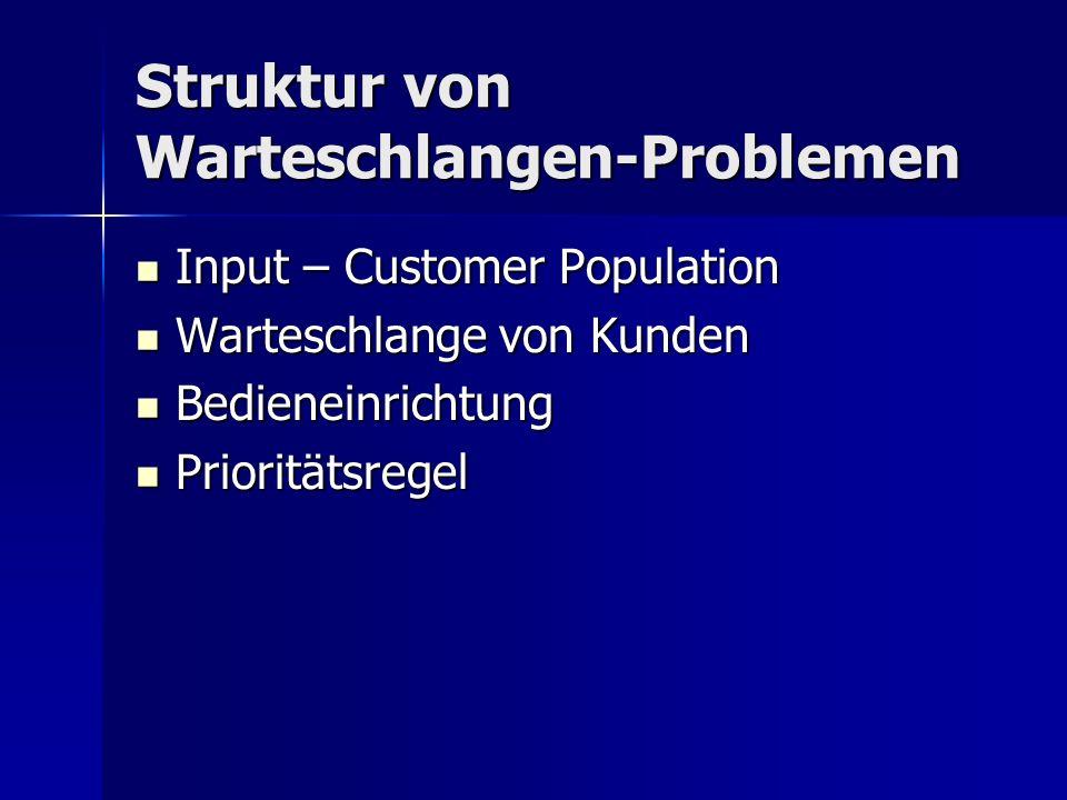 Struktur von Warteschlangen-Problemen Input – Customer Population Input – Customer Population Warteschlange von Kunden Warteschlange von Kunden Bedieneinrichtung Bedieneinrichtung Prioritätsregel Prioritätsregel