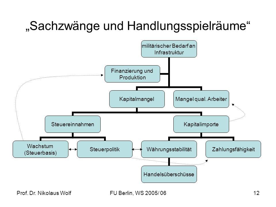 Prof. Dr. Nikolaus WolfFU Berlin, WS 2005/ 0612 Sachzwänge und Handlungsspielräume militärischer Bedarf an Infrastruktur Kapitalmangel Steuereinnahmen
