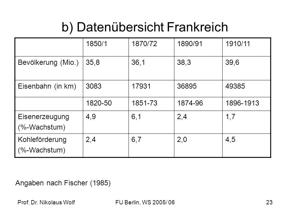 Prof. Dr. Nikolaus WolfFU Berlin, WS 2005/ 0623 b) Datenübersicht Frankreich 1850/11870/721890/911910/11 Bevölkerung (Mio.)35,836,138,339,6 Eisenbahn