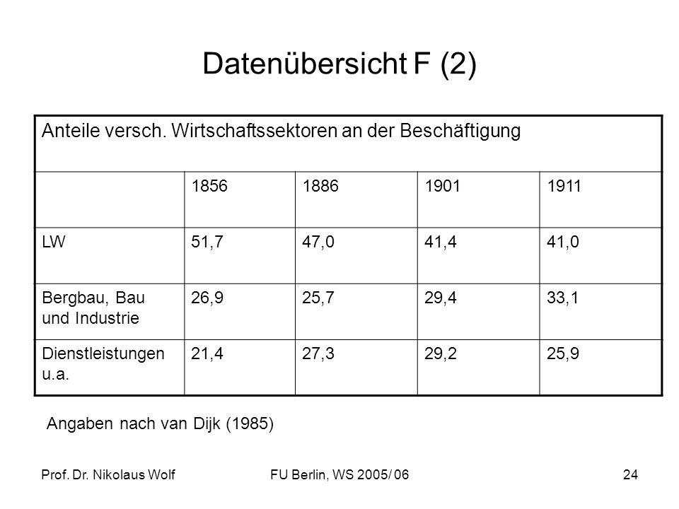 Prof. Dr. Nikolaus WolfFU Berlin, WS 2005/ 0624 Datenübersicht F (2) Anteile versch. Wirtschaftssektoren an der Beschäftigung 1856188619011911 LW51,74