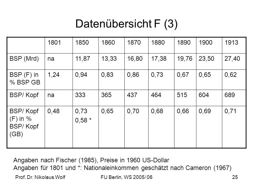 Prof. Dr. Nikolaus WolfFU Berlin, WS 2005/ 0625 Datenübersicht F (3) 18011850186018701880189019001913 BSP (Mrd)na11,8713,3316,8017,3819,7623,5027,40 B