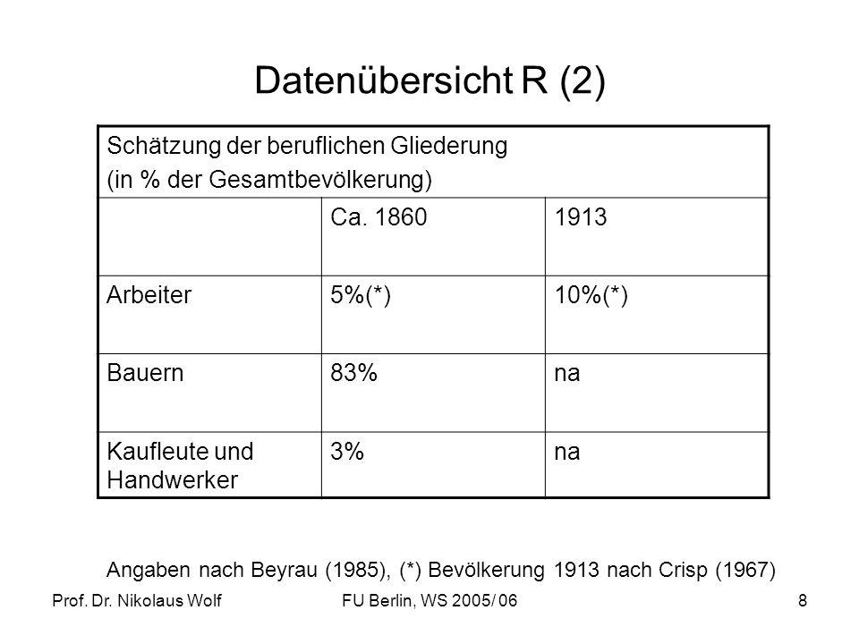 Prof. Dr. Nikolaus WolfFU Berlin, WS 2005/ 068 Datenübersicht R (2) Schätzung der beruflichen Gliederung (in % der Gesamtbevölkerung) Ca. 18601913 Arb