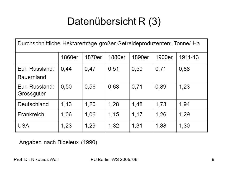 Prof. Dr. Nikolaus WolfFU Berlin, WS 2005/ 069 Datenübersicht R (3) Durchschnittliche Hektarerträge großer Getreideproduzenten: Tonne/ Ha 1860er1870er