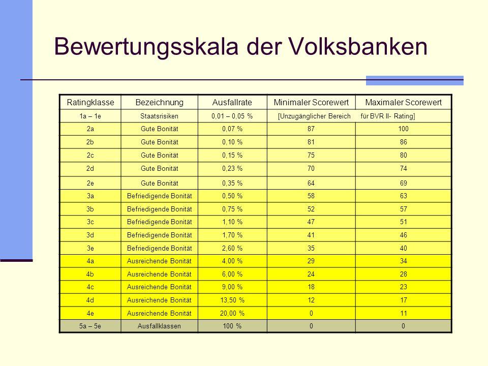 Bewertungsskala der Volksbanken RatingklasseBezeichnungAusfallrateMinimaler ScorewertMaximaler Scorewert 1a – 1eStaatsrisiken0,01 – 0,05 %[Unzugänglic