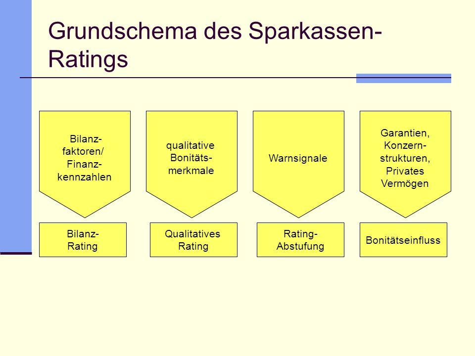 Grundschema des Sparkassen- Ratings Bilanz- faktoren/ Finanz- kennzahlen qualitative Bonitäts- merkmale Warnsignale Garantien, Konzern- strukturen, Pr