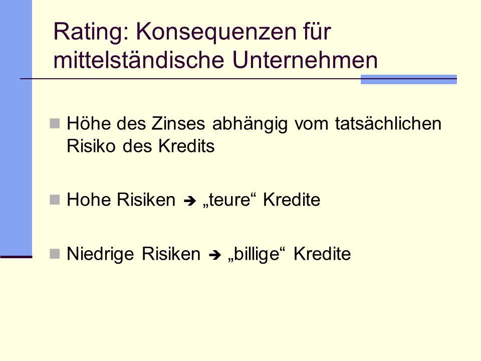 Rating: Konsequenzen für mittelständische Unternehmen Höhe des Zinses abhängig vom tatsächlichen Risiko des Kredits Hohe Risiken teure Kredite Niedrig