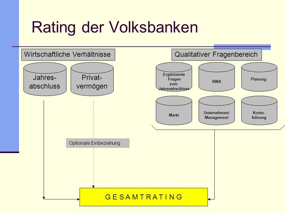 Rating der Volksbanken Jahres- abschluss Privat- vermögen Wirtschaftliche Verhältnisse Ergänzende Fragen zum Jahresabschluss BWA Planung Markt Unterne