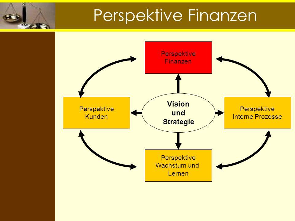 Perspektive Finanzen Vision und Strategie Perspektive Finanzen Perspektive Interne Prozesse Perspektive Kunden Perspektive Wachstum und Lernen