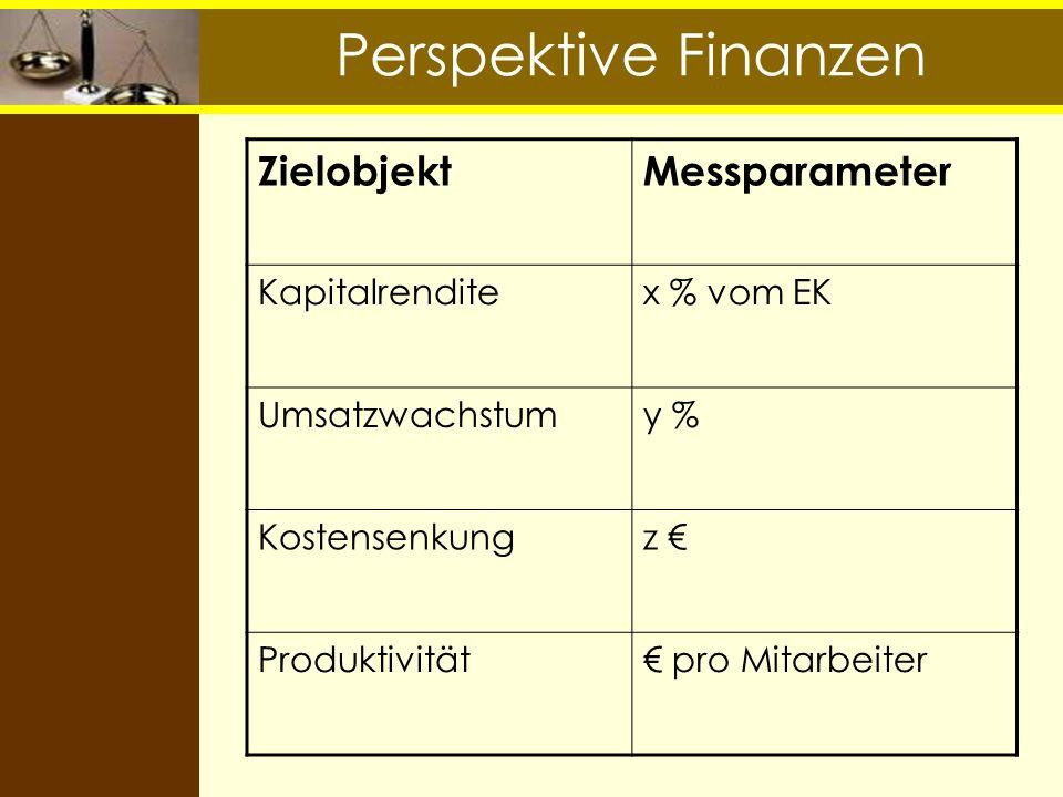 Perspektive Finanzen ZielobjektMessparameter Kapitalrenditex % vom EK Umsatzwachstumy % Kostensenkungz Produktivität pro Mitarbeiter