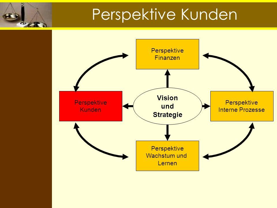 Perspektive Kunden Vision und Strategie Perspektive Finanzen Perspektive Interne Prozesse Perspektive Kunden Perspektive Wachstum und Lernen
