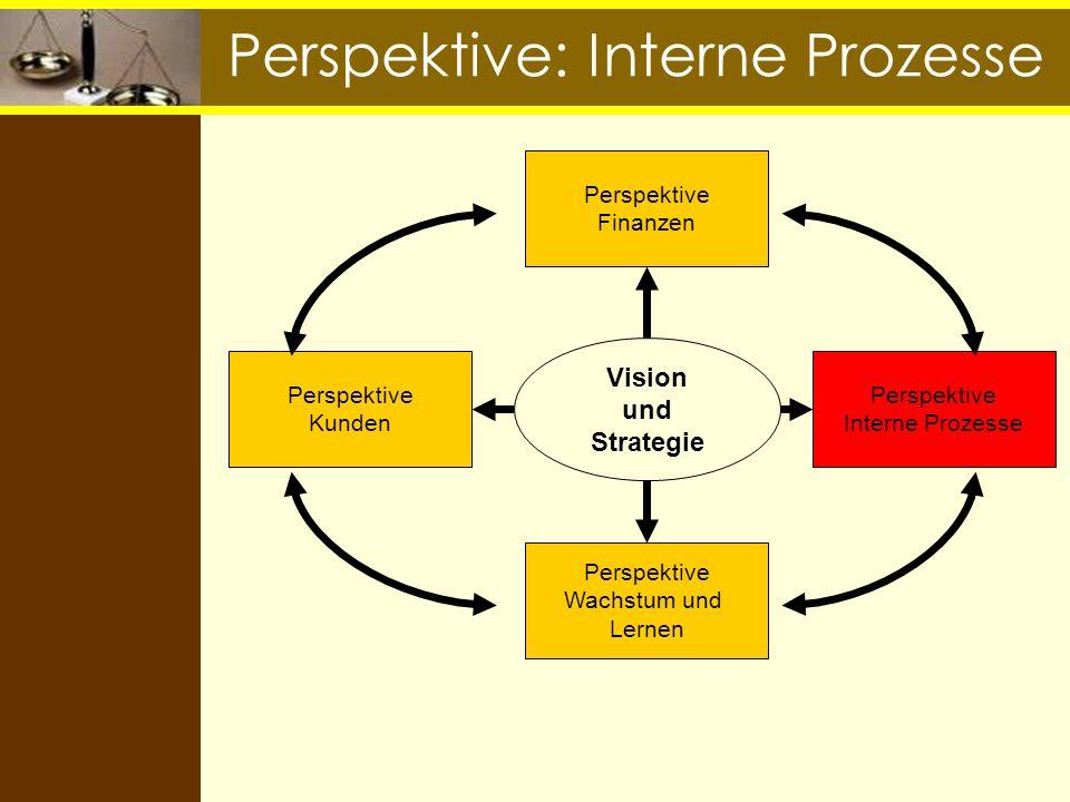 Perspektive: Interne Prozesse Vision und Strategie Perspektive Finanzen Perspektive Interne Prozesse Perspektive Kunden Perspektive Wachstum und Lerne
