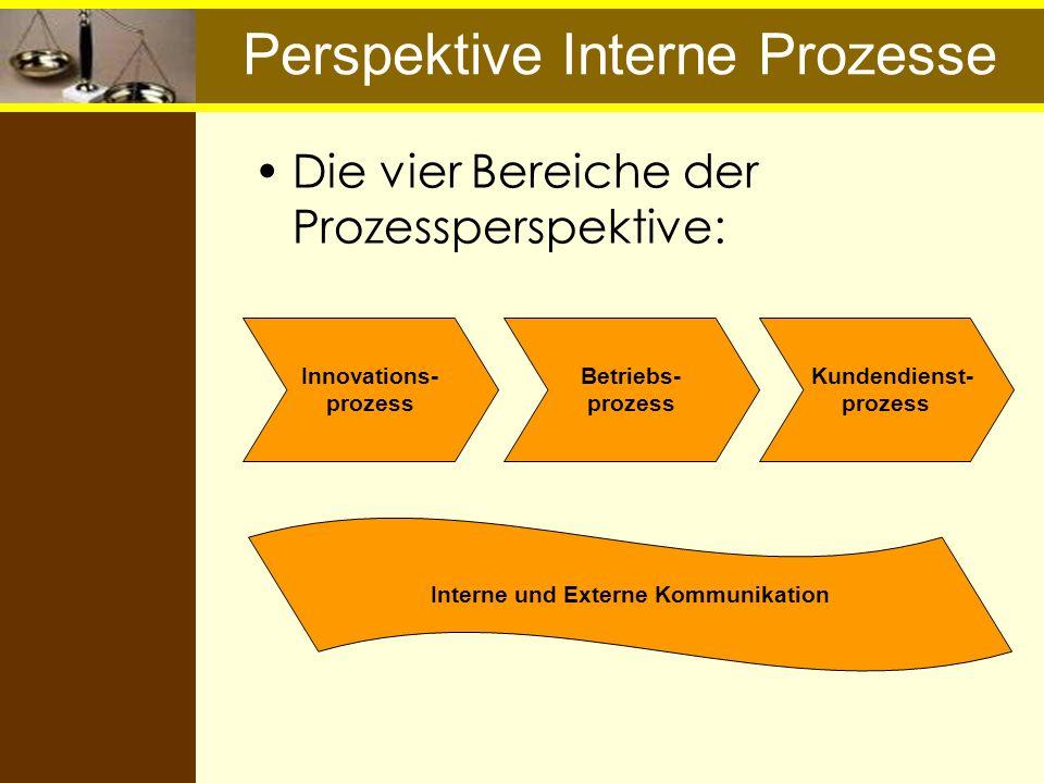 Perspektive Interne Prozesse Die vier Bereiche der Prozessperspektive: Innovations- prozess Betriebs- prozess Kundendienst- prozess Interne und Extern