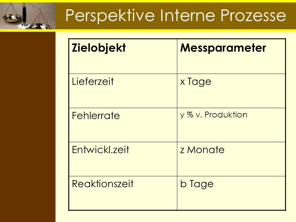 Perspektive Interne Prozesse ZielobjektMessparameter Lieferzeitx Tage Fehlerrate y % v. Produktion Entwickl.zeitz Monate Reaktionszeitb Tage