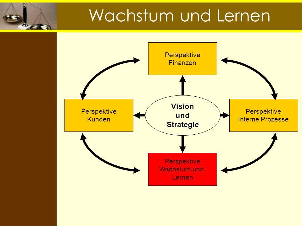 Wachstum und Lernen Vision und Strategie Perspektive Finanzen Perspektive Interne Prozesse Perspektive Kunden Perspektive Wachstum und Lernen