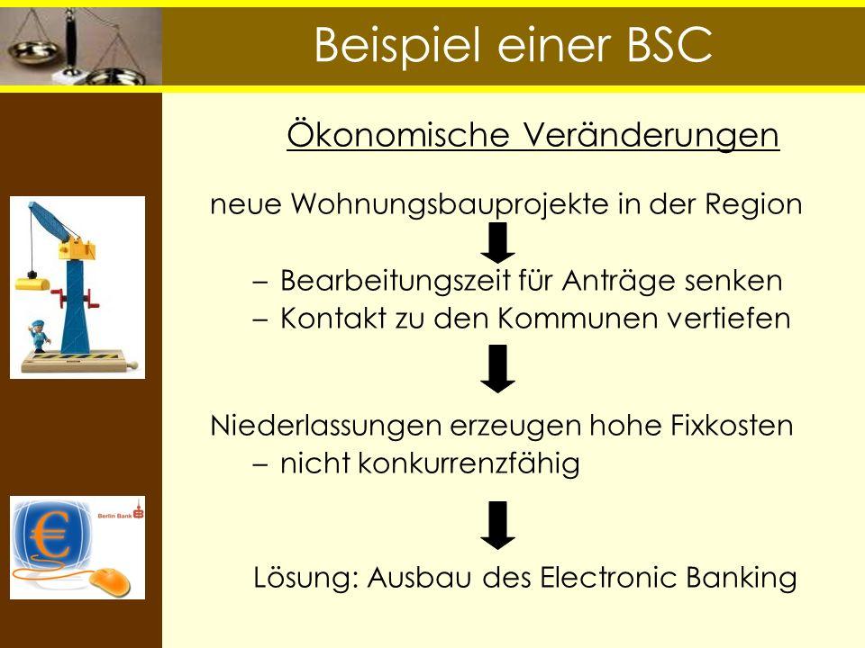 Beispiel einer BSC Ökonomische Veränderungen neue Wohnungsbauprojekte in der Region –Bearbeitungszeit für Anträge senken –Kontakt zu den Kommunen vert