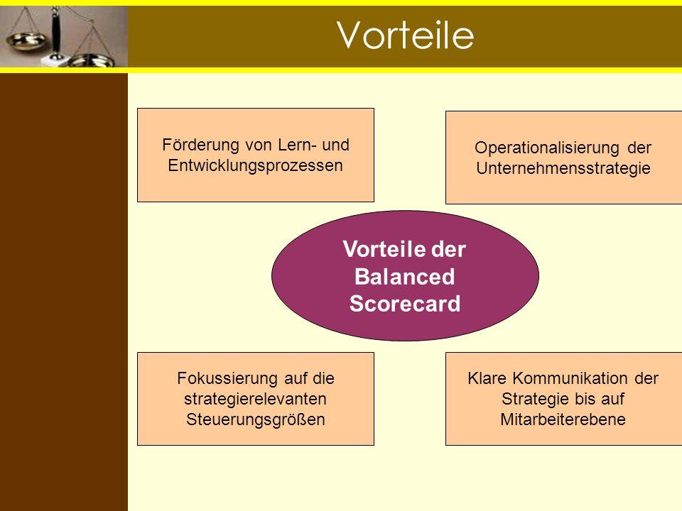 Perspektive: Interne Prozesse Vision und Strategie Perspektive Finanzen Perspektive Interne Prozesse Perspektive Kunden Perspektive Wachstum und Lernen