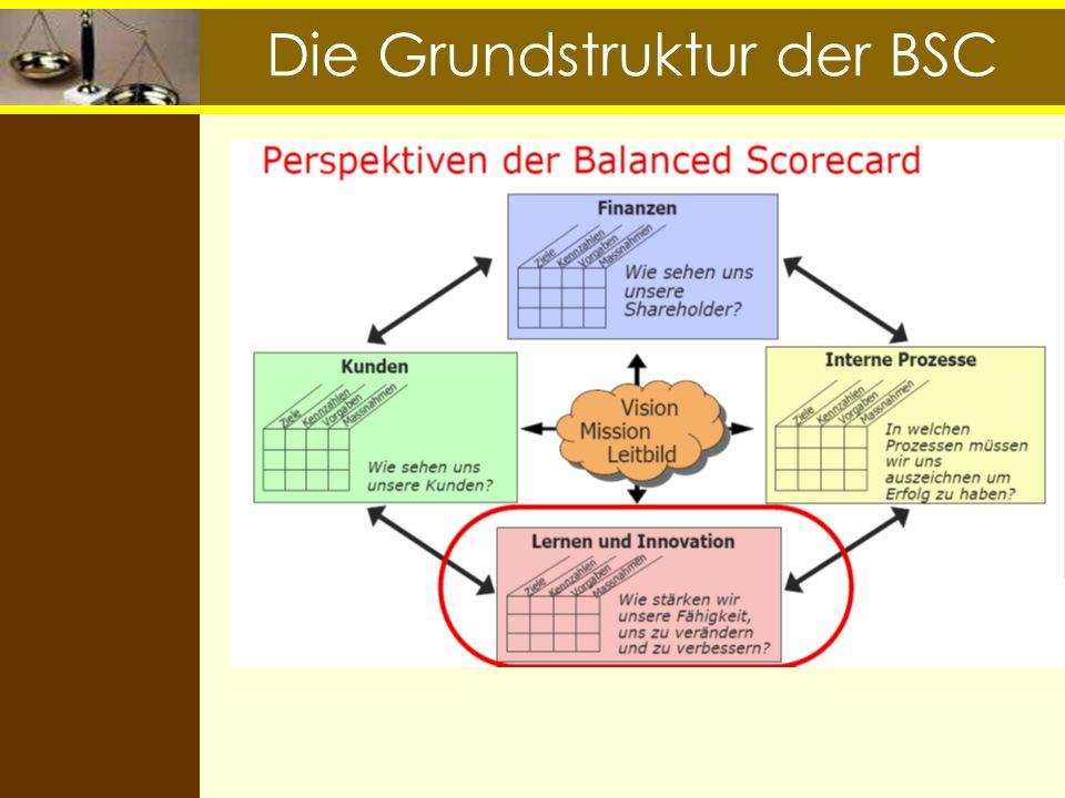 Berlin Bank - Ausgangssituation: Regionalbank mit hierarchischen Strukturen: langer Entscheidungsweg gewachsener Verwaltungsapparat, der Entscheidungen verzögert Kundenverlust durch zu lange Entscheidungsprozesse