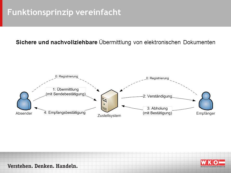 Behördliche e-Zustellung Seit 2005 im Einsatz Konzipiert für behördliche Dokumente – -> Bürger (nat.