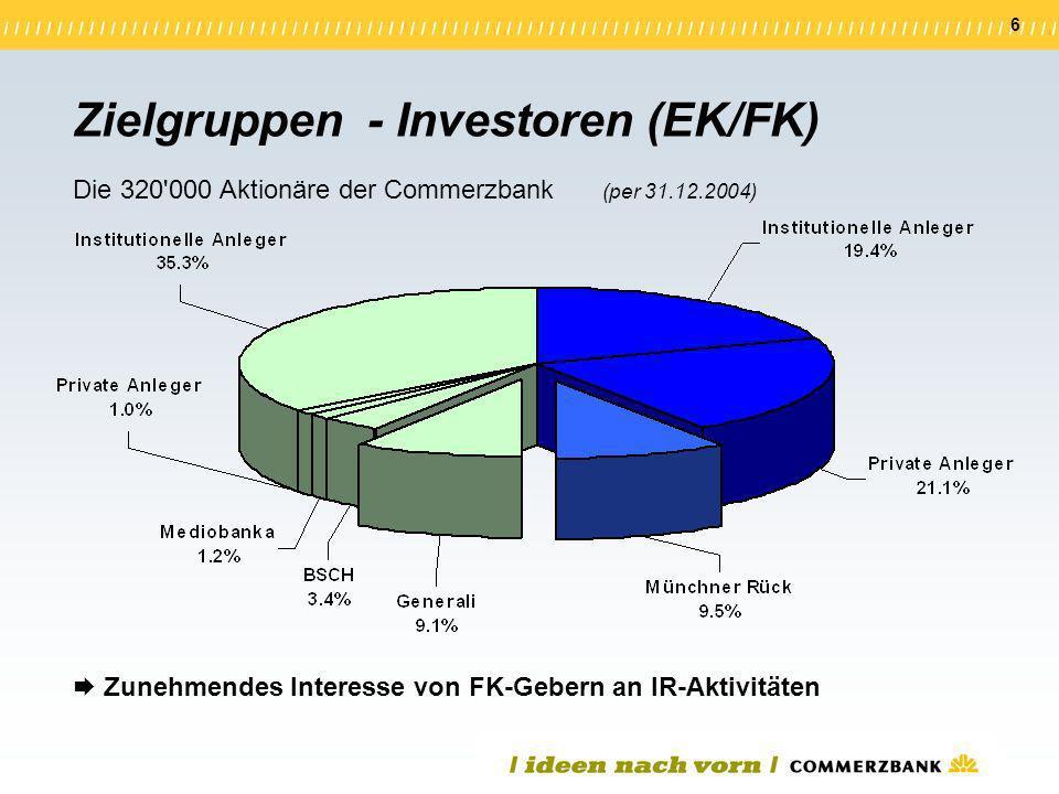 6 Zunehmendes Interesse von FK-Gebern an IR-Aktivitäten Zielgruppen - Investoren (EK/FK) Die 320'000 Aktionäre der Commerzbank (per 31.12.2004)