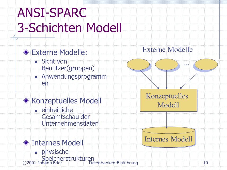 ©2001 Johann EderDatenbanken:Einführung10 ANSI-SPARC 3-Schichten Modell Externe Modelle: Sicht von Benutzer(gruppen) Anwendungsprogramm en Konzeptuell