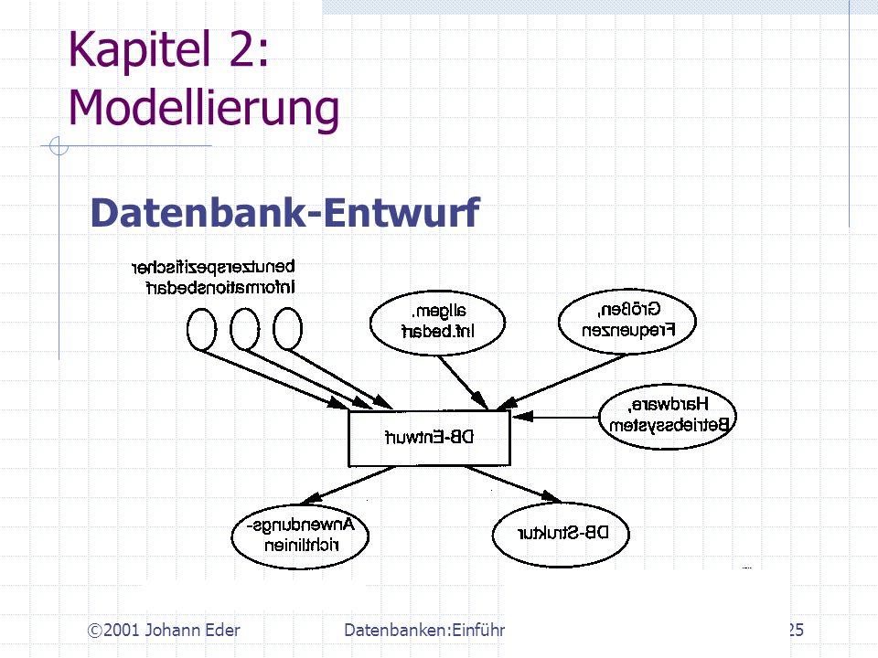 ©2001 Johann EderDatenbanken:Einführung25 Kapitel 2: Modellierung Datenbank-Entwurf