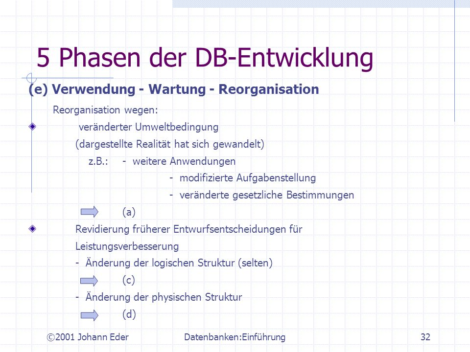 ©2001 Johann EderDatenbanken:Einführung32 5 Phasen der DB-Entwicklung (e) Verwendung - Wartung - Reorganisation Reorganisation wegen: veränderter Umwe