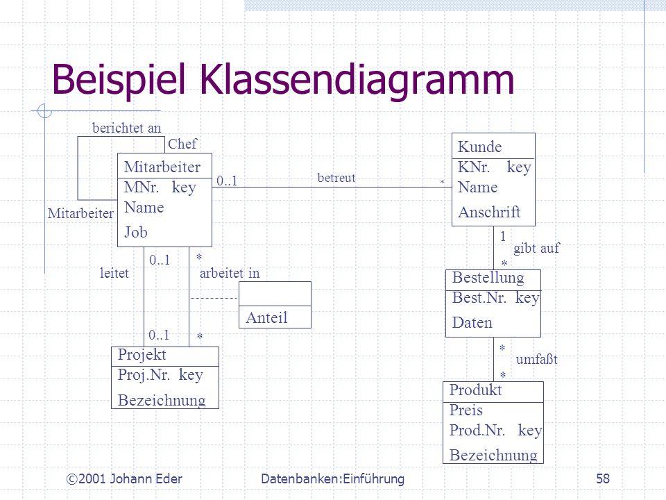 ©2001 Johann EderDatenbanken:Einführung58 Beispiel Klassendiagramm Mitarbeiter MNr. key Name Job Projekt Proj.Nr. key Bezeichnung Kunde KNr. key Name
