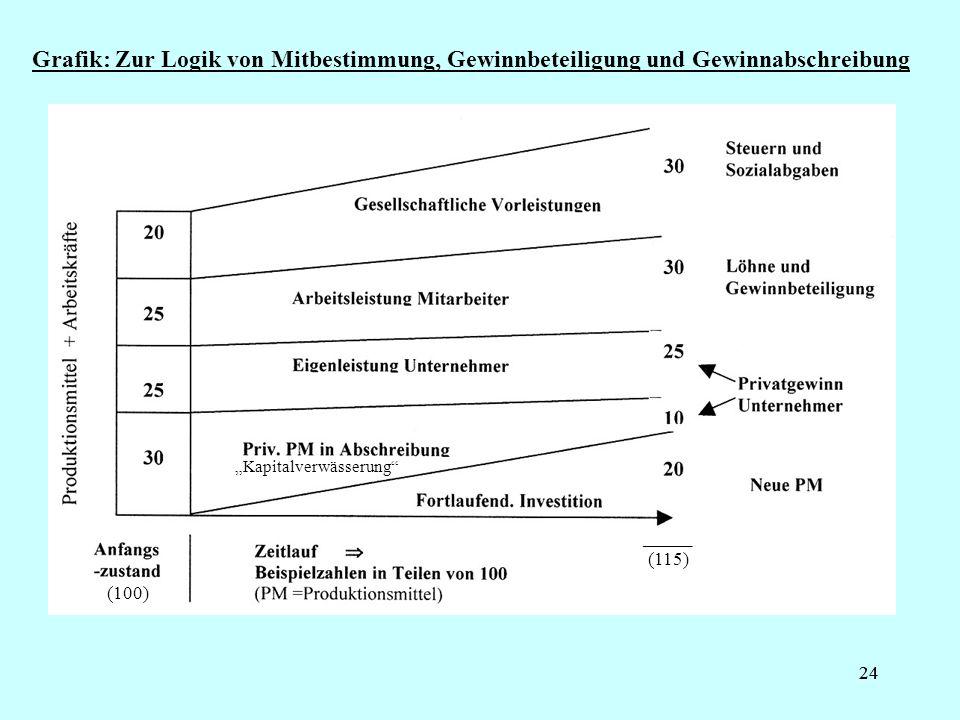 24 Grafik: Zur Logik von Mitbestimmung, Gewinnbeteiligung und Gewinnabschreibung _____ (115) (100) Kapitalverwässerung