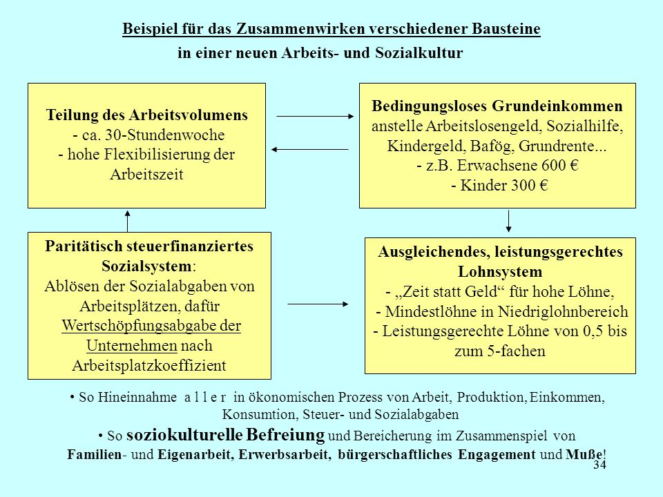34 Beispiel für das Zusammenwirken verschiedener Bausteine Teilung des Arbeitsvolumens - ca.