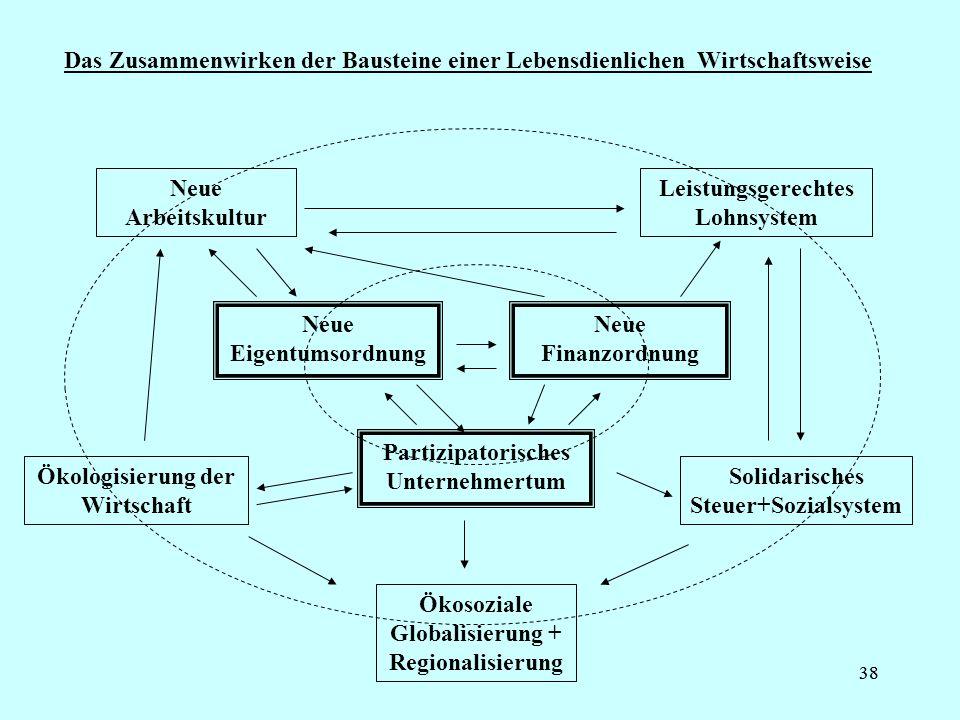 38 Das Zusammenwirken der Bausteine einer Lebensdienlichen Wirtschaftsweise Neue Eigentumsordnung Neue Finanzordnung Partizipatorisches Unternehmertum Neue Arbeitskultur Leistungsgerechtes Lohnsystem Ökologisierung der Wirtschaft Solidarisches Steuer+Sozialsystem Ökosoziale Globalisierung + Regionalisierung