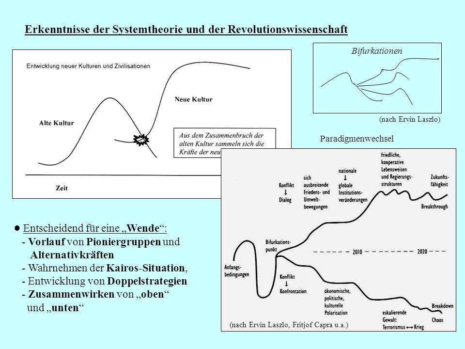 41 Erkenntnisse der Systemtheorie und der Revolutionswissenschaft (nach Ervin Laszlo, Fritjof Capra u.a.) Entscheidend für eine Wende: - Vorlauf von Pioniergruppen und Alternativkräften - Wahrnehmen der Kairos-Situation, - Entwicklung von Doppelstrategien - Zusammenwirken von oben und unten Bifurkationen Paradigmenwechsel (nach Ervin Laszlo)