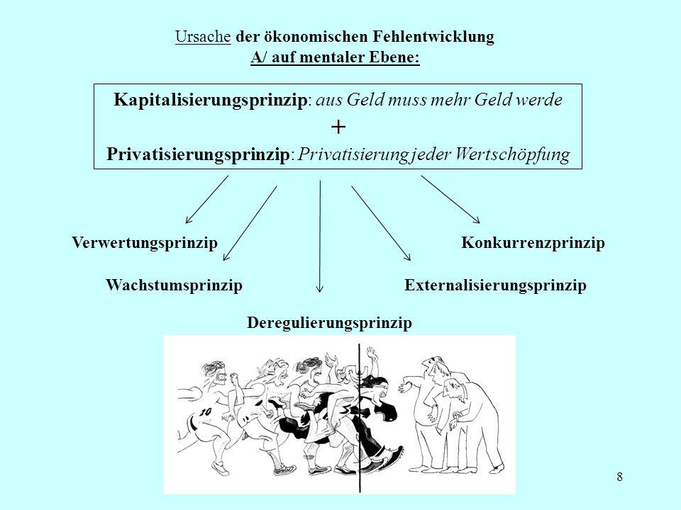 8 Ursache der ökonomischen Fehlentwicklung A/ auf mentaler Ebene: Kapitalisierungsprinzip: aus Geld muss mehr Geld werde + Privatisierungsprinzip: Privatisierung jeder Wertschöpfung VerwertungsprinzipKonkurrenzprinzip WachstumsprinzipExternalisierungsprinzip Deregulierungsprinzip