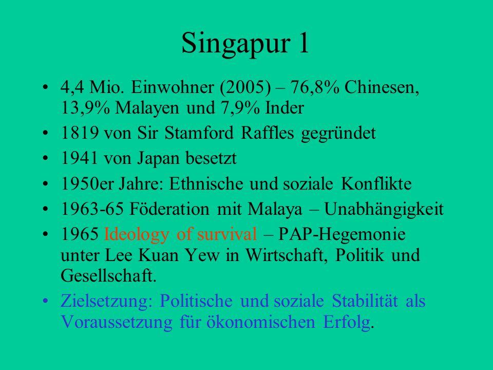 Singapur 1 4,4 Mio. Einwohner (2005) – 76,8% Chinesen, 13,9% Malayen und 7,9% Inder 1819 von Sir Stamford Raffles gegründet 1941 von Japan besetzt 195