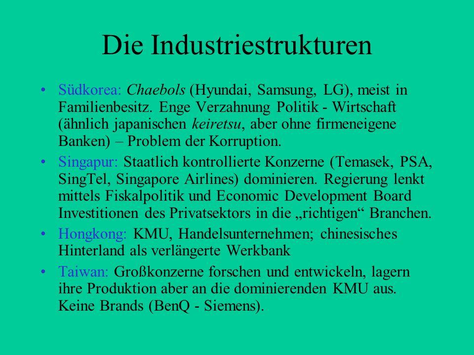 Die Industriestrukturen Südkorea: Chaebols (Hyundai, Samsung, LG), meist in Familienbesitz. Enge Verzahnung Politik - Wirtschaft (ähnlich japanischen