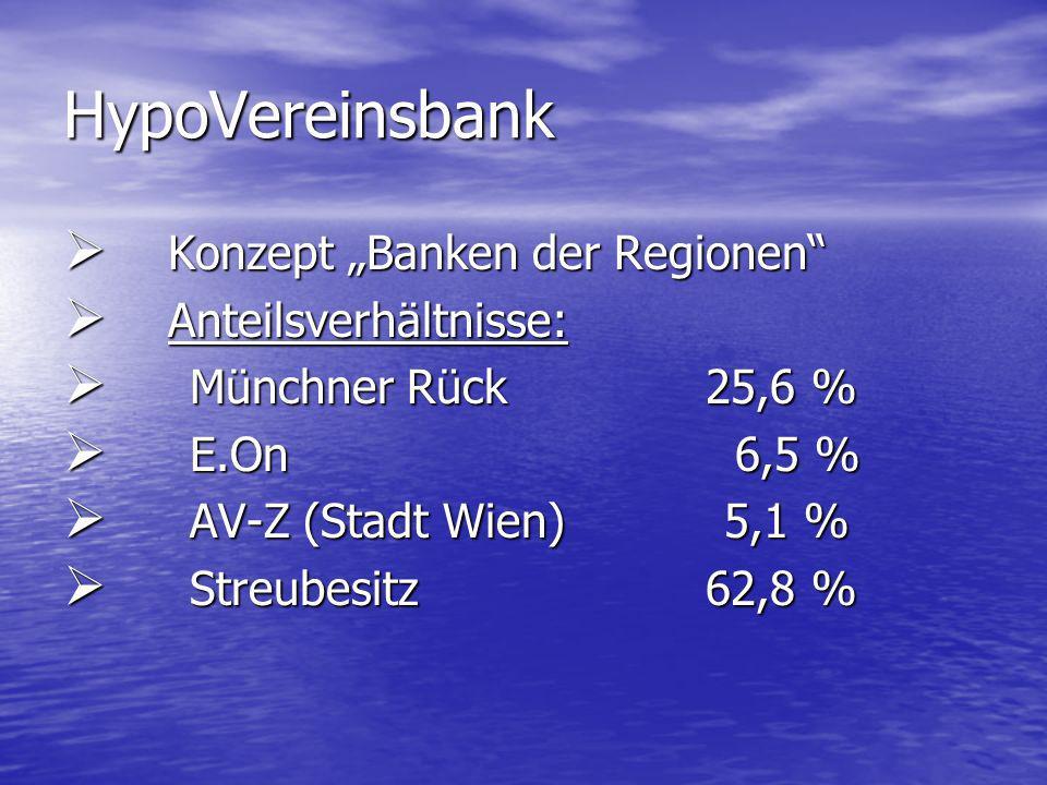 HypoVereinsbank Konzept Banken der Regionen Konzept Banken der Regionen Anteilsverhältnisse: Anteilsverhältnisse: Münchner Rück 25,6 % Münchner Rück 25,6 % E.On 6,5 % E.On 6,5 % AV-Z (Stadt Wien) 5,1 % AV-Z (Stadt Wien) 5,1 % Streubesitz 62,8 % Streubesitz 62,8 %