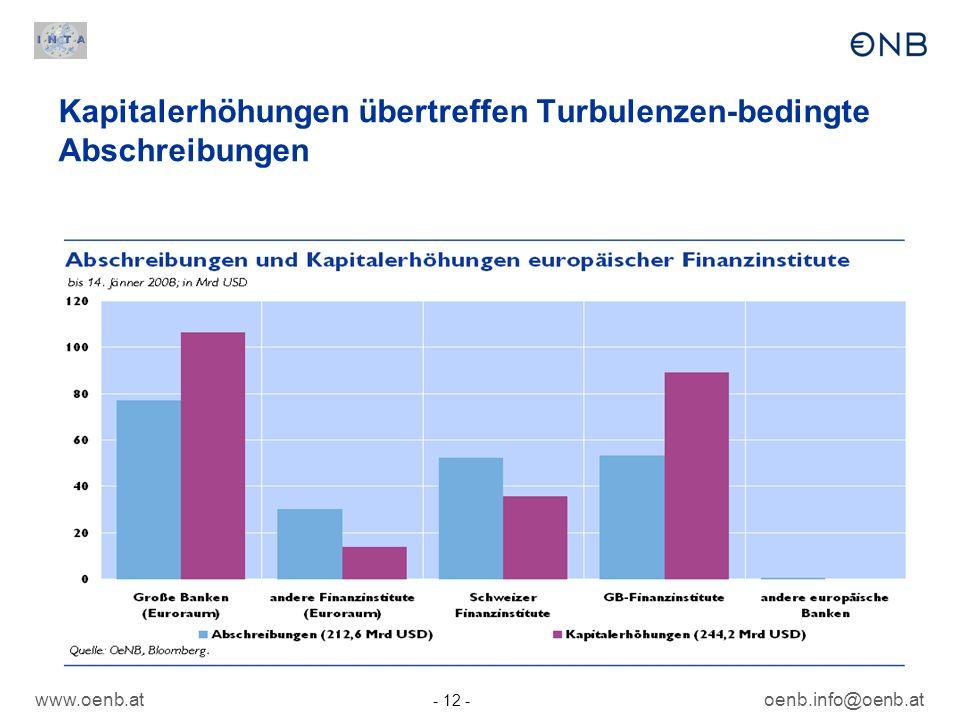 www.oenb.at - 12 - oenb.info@oenb.at Kapitalerhöhungen übertreffen Turbulenzen-bedingte Abschreibungen