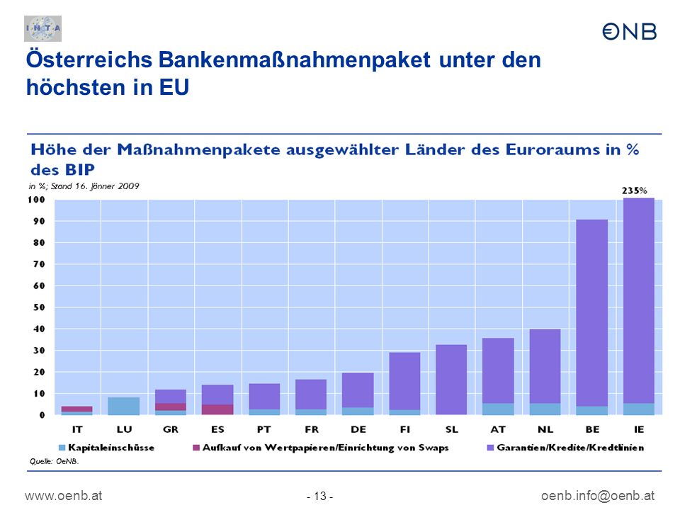 www.oenb.at - 13 - oenb.info@oenb.at Österreichs Bankenmaßnahmenpaket unter den höchsten in EU