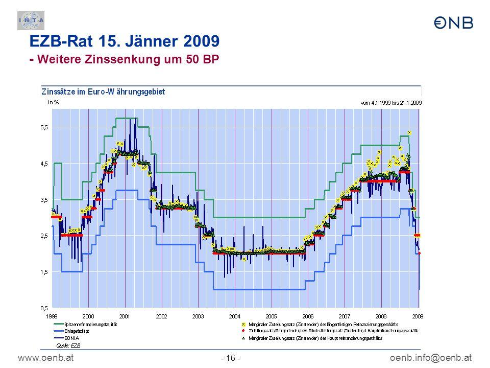 www.oenb.at - 16 - oenb.info@oenb.at EZB-Rat 15. Jänner 2009 - Weitere Zinssenkung um 50 BP
