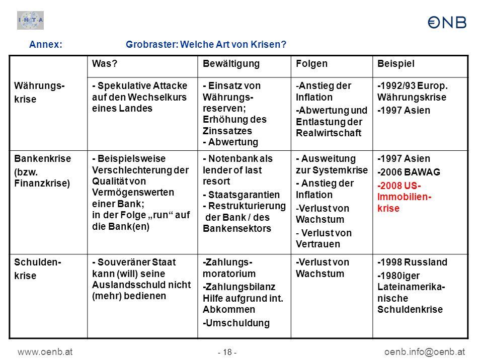 www.oenb.at - 18 - oenb.info@oenb.at Annex: Grobraster: Welche Art von Krisen? Was?BewältigungFolgenBeispiel Währungs- krise - Spekulative Attacke auf