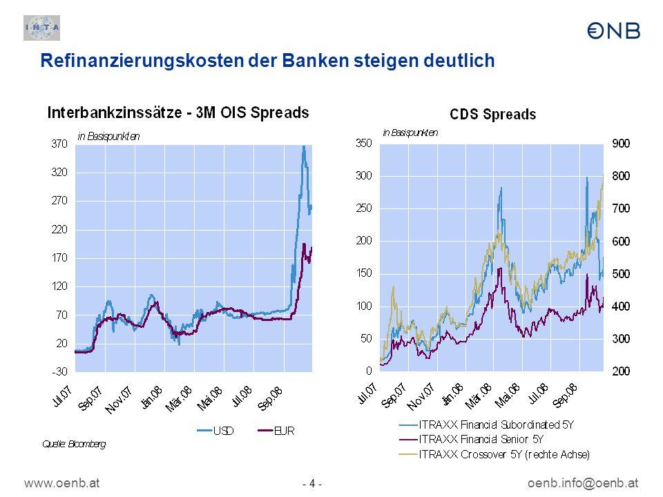 www.oenb.at - 4 - oenb.info@oenb.at Refinanzierungskosten der Banken steigen deutlich