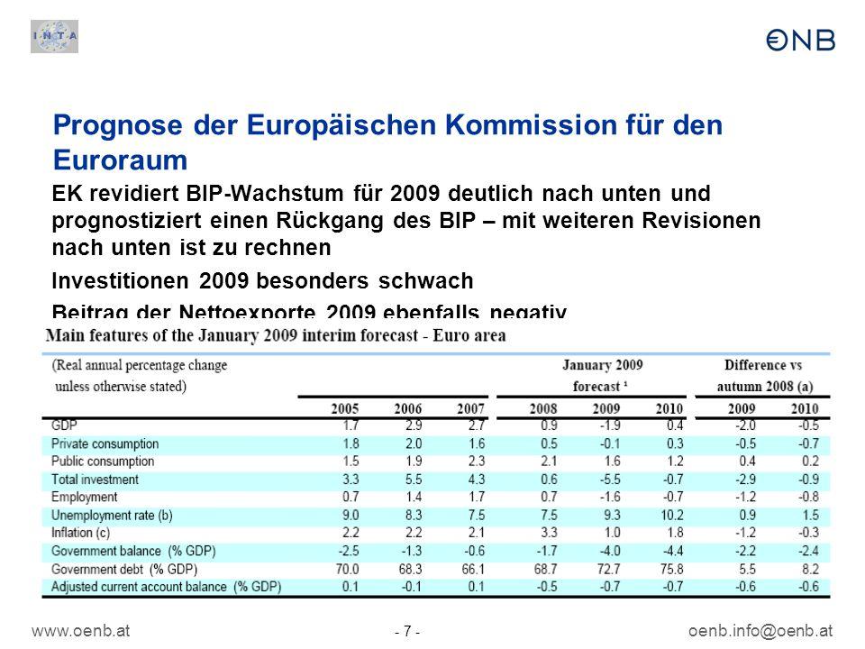 www.oenb.at - 7 - oenb.info@oenb.at Prognose der Europäischen Kommission für den Euroraum EK revidiert BIP-Wachstum für 2009 deutlich nach unten und p